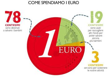 Come spendiamo un euro