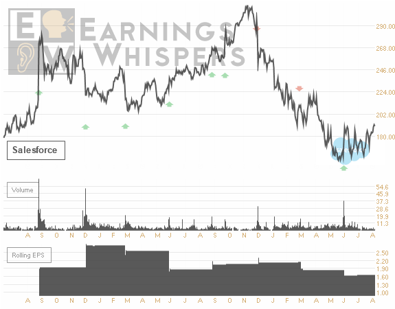 Earnings Whispers Chart for CRM