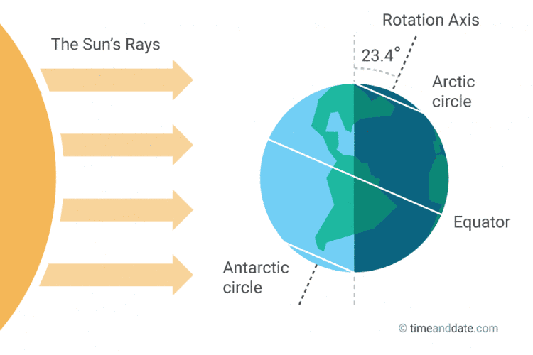 December solstice illustration
