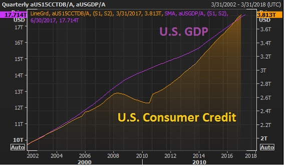 sept 15 gdp v credit