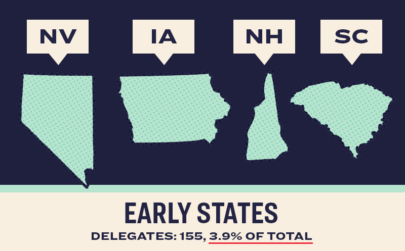 Early States