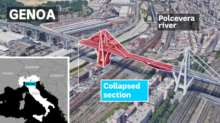 Graphic showing a photo of a bridge in Genoa, Italy, with a since collapsed section highlighted, and a map of Italy inset.