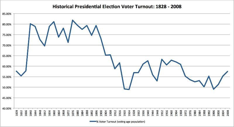 Historical voter turnout