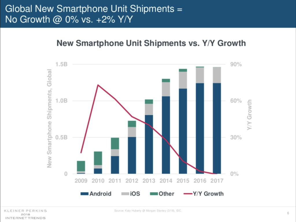 Smartphone growth is finished