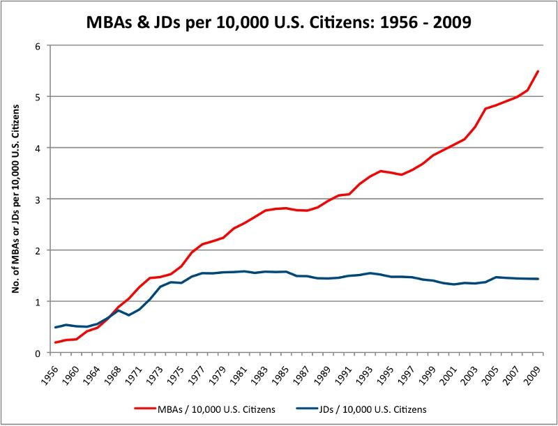 October 2011: MBA & JD Grad Numbers
