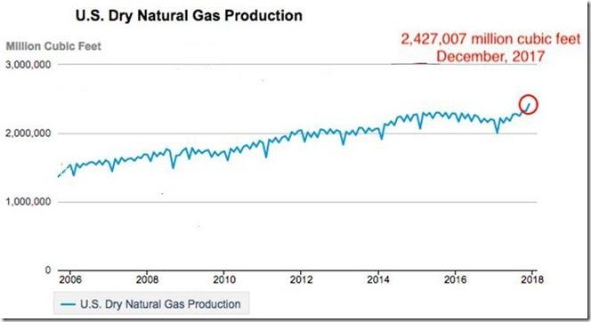 March 4 2018 natural gas output thru December