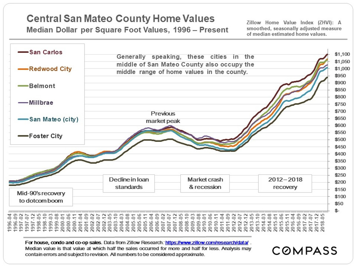 Mixed Signals in the San Mateo County Real Estate Market