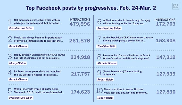 Progressive posts
