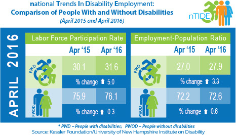 National Trends in Disability Employment: Comparison of People with & without Disabilities (April 2015 & April 2016)