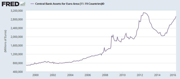ECB Balance Sheet