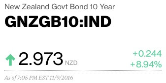 NZ 10 Year Govt Bond Rate