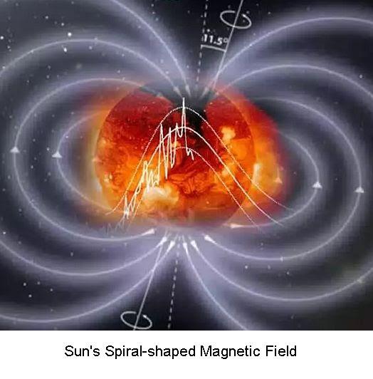Solar magnetic field -1