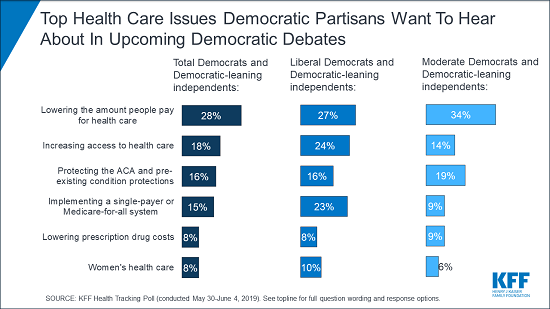 CHART: Top Health Care Issues Democratic Partisans Want To Hear About In Upcoming Democratic Debates