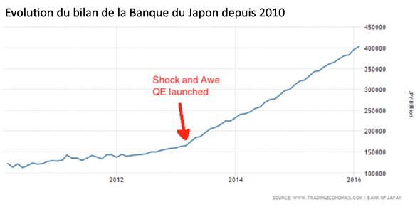 Evolution du bilan de la Banque du Japon depuis 2010