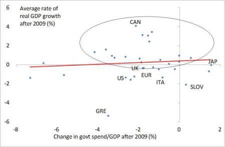 Crescimento e austeridade