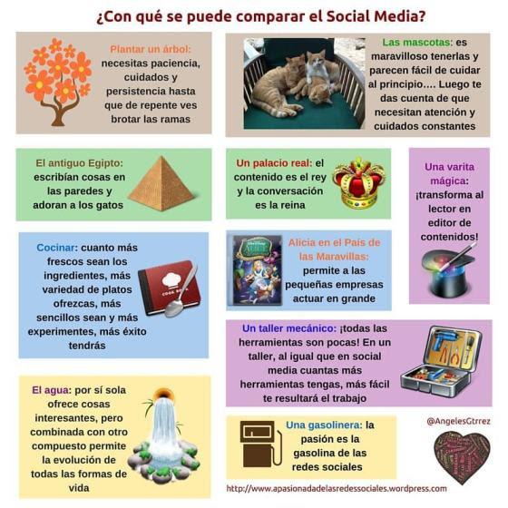 Las Redes Sociales se pueden comparar con ...