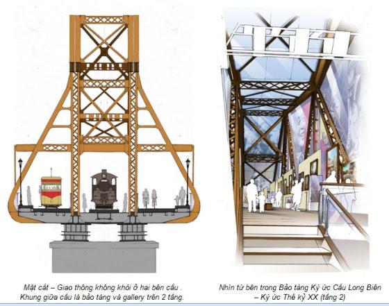 Cầu Long Biên trong tương lai
