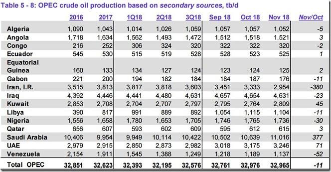 November 2018 OPEC crude output via secondary sources