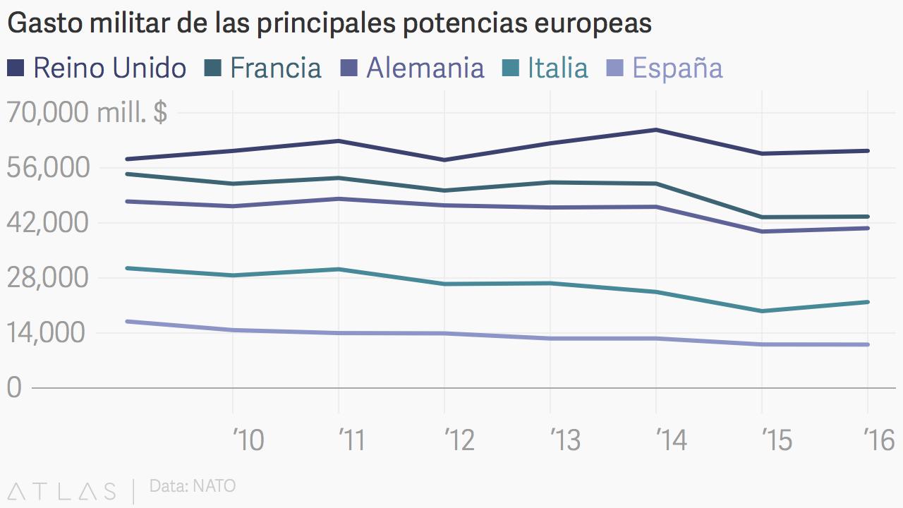 DefenceExpenditures-Europe.png