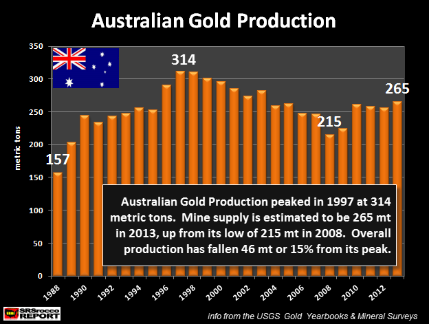 Australian Gold Production 1988-2013 new