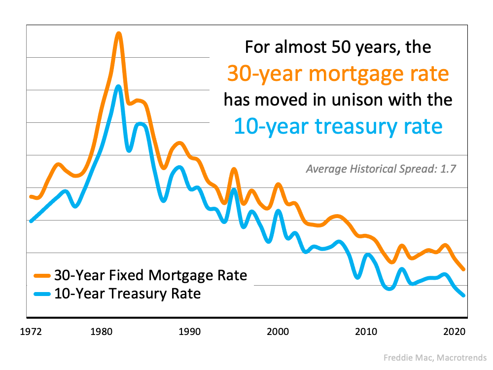 TheMain Key To Understanding the Rise in Mortgage Rates | MyKCM