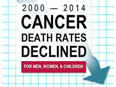 Cancer Death Rates Declined 2000-2014