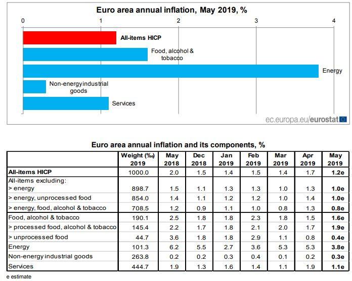Eurostat Inflación Zona Euro Mayo 2019