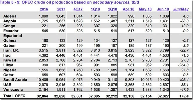 June 2018 OPEC crude output via secondary sources