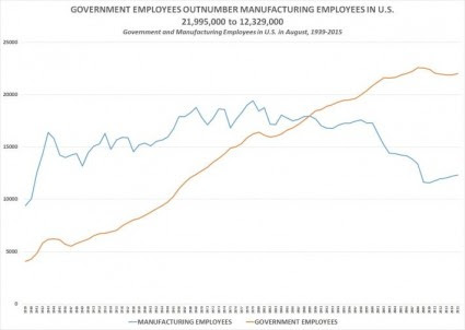 government manufacturing