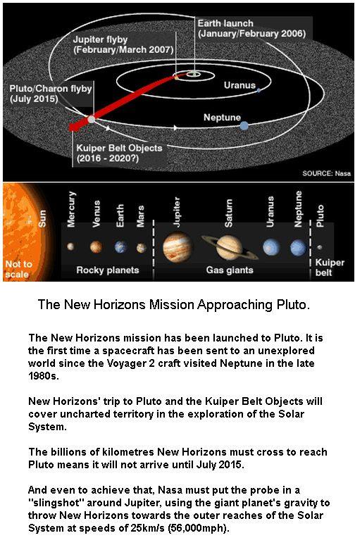 New Horizon Travel Path