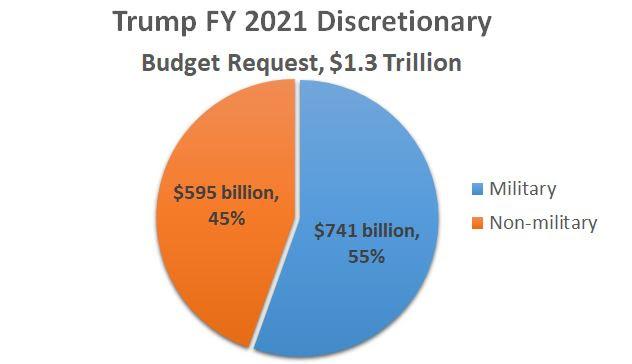 Trumps_FY21_budget.JPG