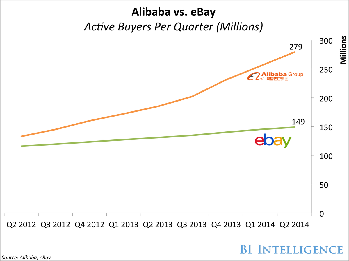bii alibaba ebay active buyers