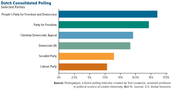 Dutch Consolidated Polling
