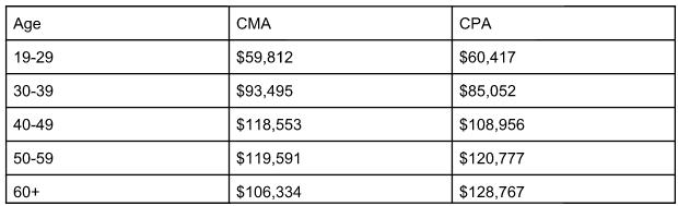 CMA vs CPA Salary Chart