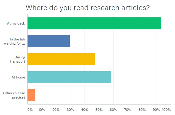 Where do you read research articles?