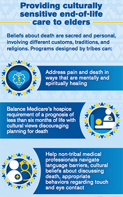 A snapshot of the infographic 'Caring for those nearing end-of-life: Providing compassion and dignity for our elders.' Providing culturally sensitive end-of-life care to elders Beliefs about death are sacred and personal, involving different customs, traditions, and religions. Programs designed by tribes can: Address pain and death in ways that are mentally and spiritually healing; balance Medicare's hospice requirement of a prognosis of less than 6 months of life with cultural views discouraging planning for death; help non-tribal medical professionals navigate language barriers, cultural beiliefs about discussing death, appropriate behaviors regarding touch and eye contact.   The full infographic can be found at https://www.cms.gov/Outreach-and-Education/American-Indian-Alaska-Native/AIAN/LTSS-TA-Center/pdf/CMS_Hospice_Infographic_508.pdf