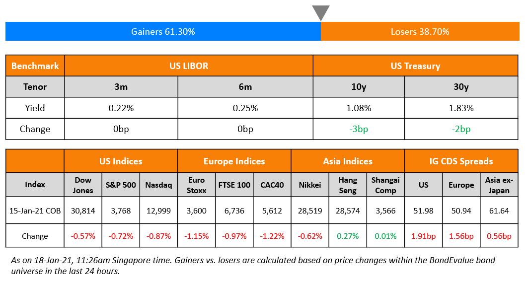 US Benchmark & Global Indices 18 Jan