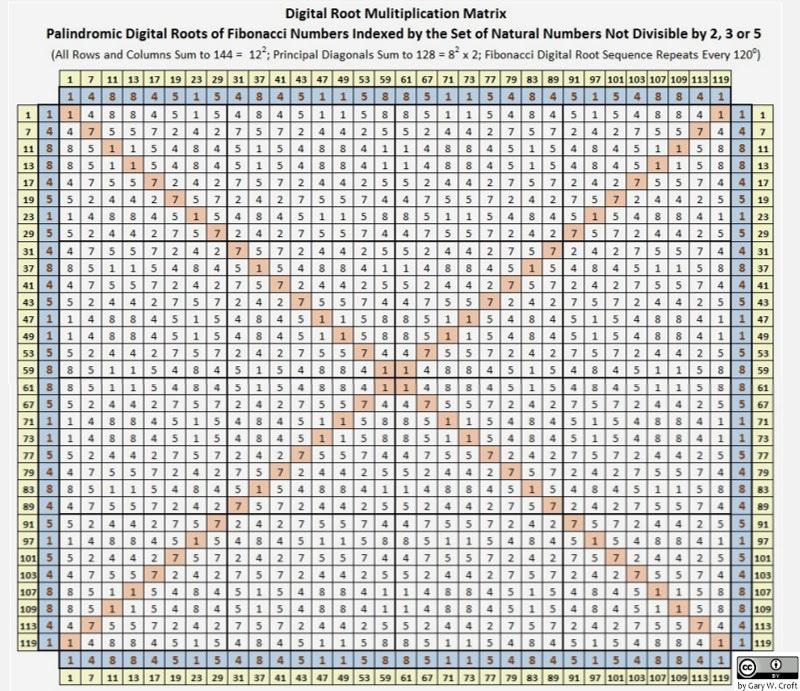 Fibonacci Digital Root Multiplicação de MATRIZes