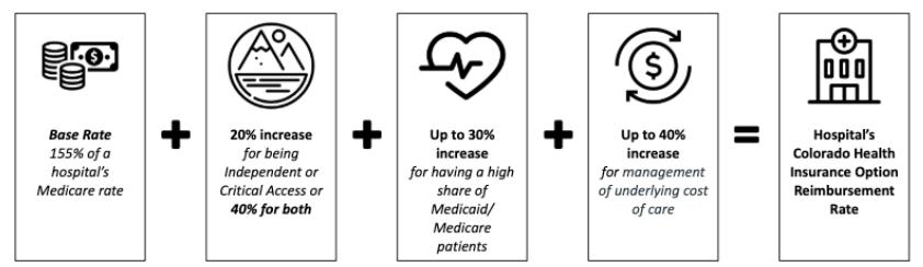 hospital reimbursement formula for Colorado Health Option