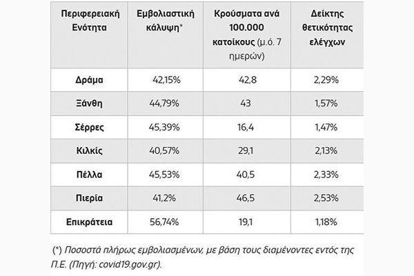 Κιλκίς: Γίναμε οι «κόκκινοι των κόκκινων» με μόλις 40,57% πλήρως εμβολιασμένους