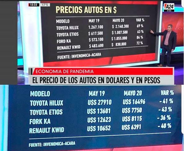 Precios Autos en U$$ y Autos en $