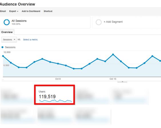 Backlinko Google Analytics
