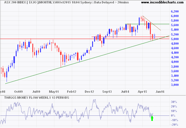 ASX 200 monthly