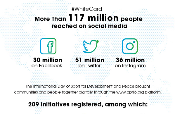 Whitecard / More than 117 million people reached on social media