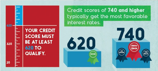 Qualifying Credit Scores