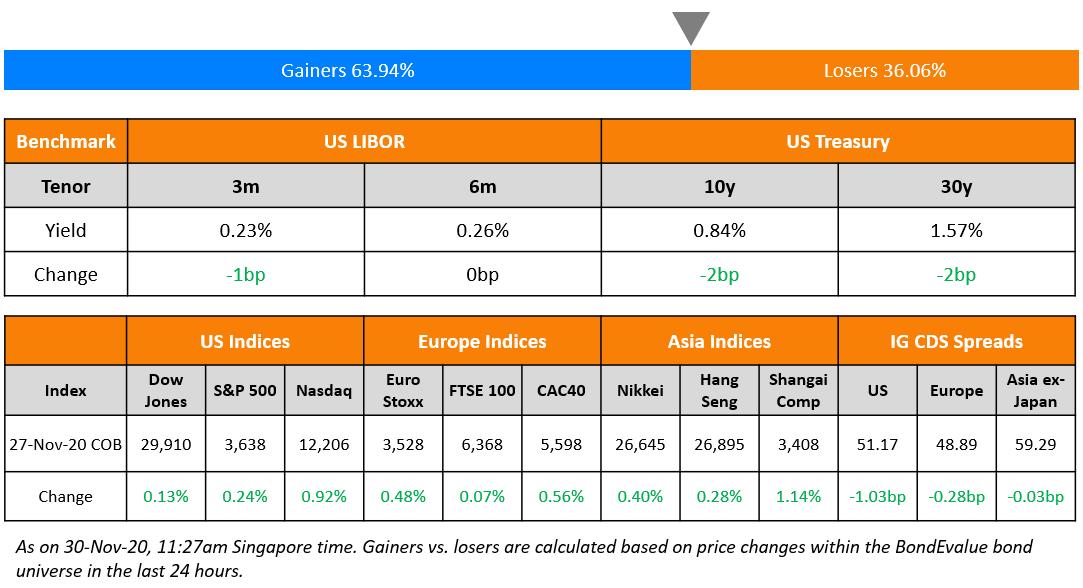 US Benchmark & Global Indices 30 Nov