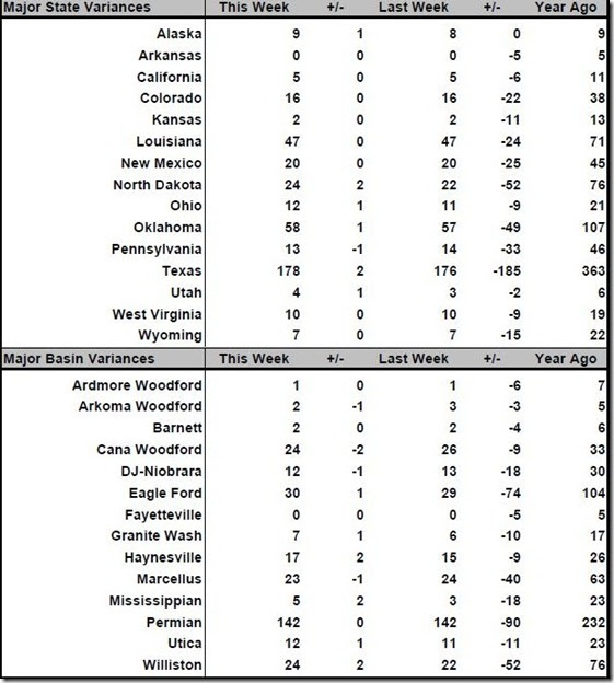 June 10 2016 rig count summary