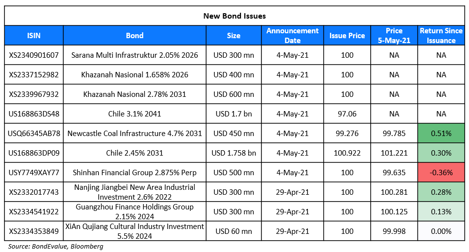 New Bond Issues 5 May