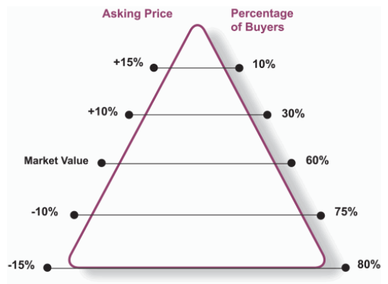 buyer and seller's triangle