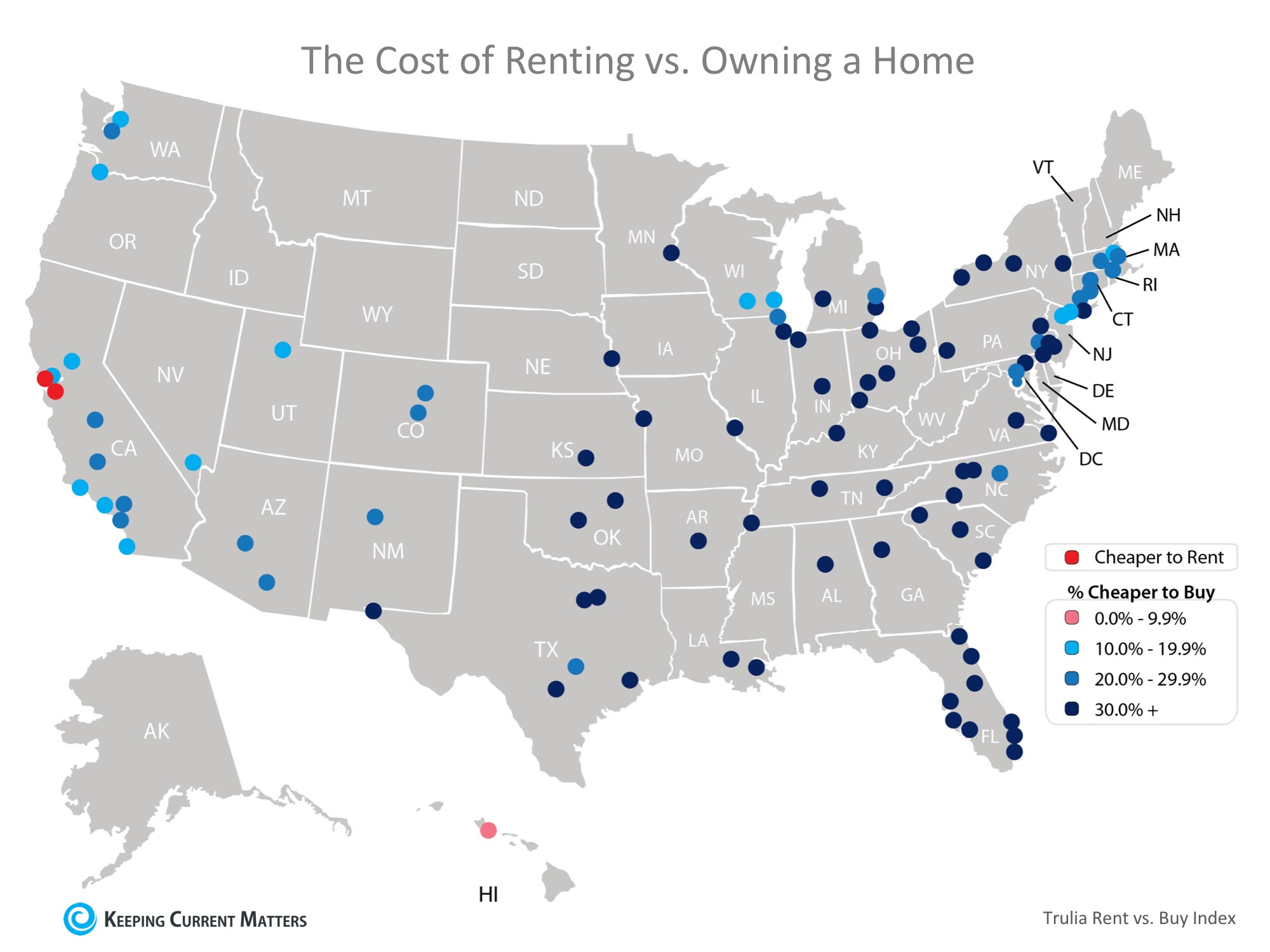 Buying Is Now 26.3% Cheaper Than Renting in the US | Keeping Current Matters